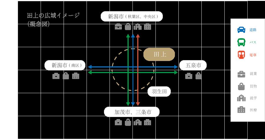 田上の広域イメージ(概念図)
